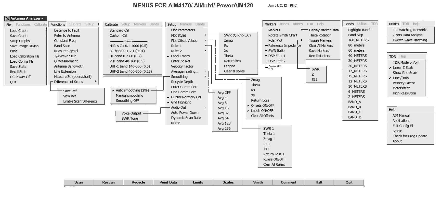 AIMuhf/AIM4300/AIM4170 Manual